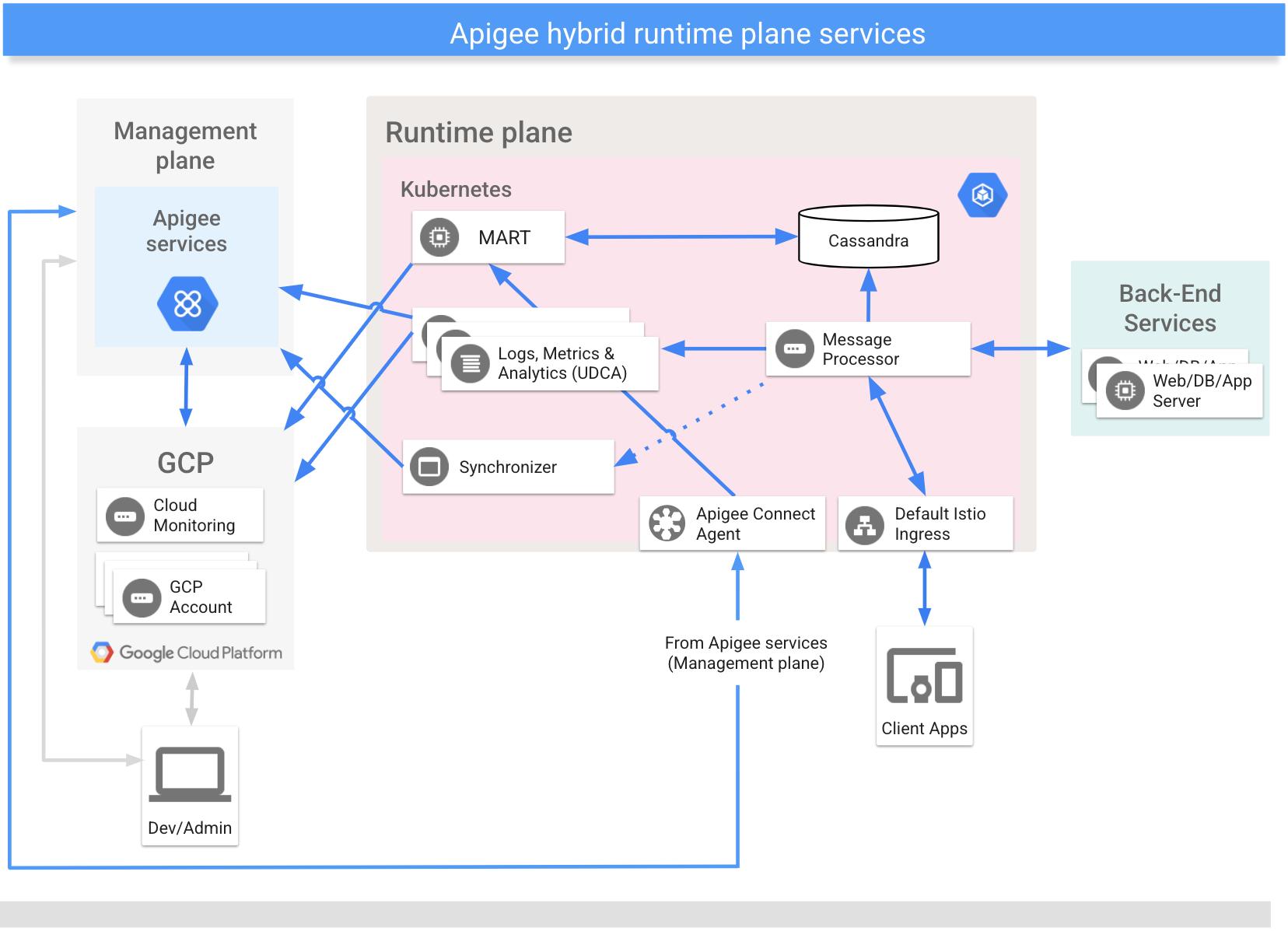 What is Apigee Hybrid? | Apigee Hybrid Beta 2 | Apigee Docs