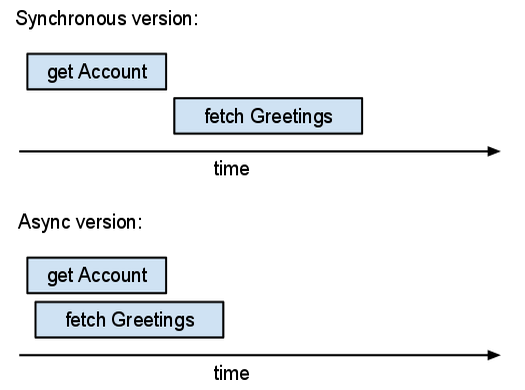 Synchronous requests don't overlap, but asynchronous ones can.