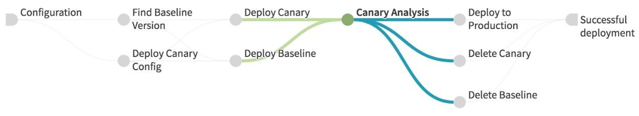Visualización de la canalización del análisis de versiones canary