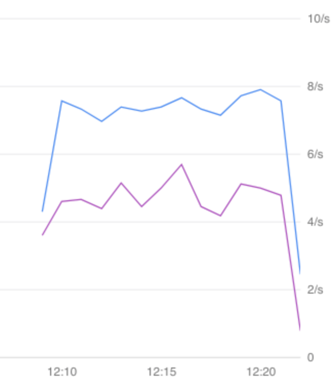 Graph that compares the canary error rate with the baseline version.