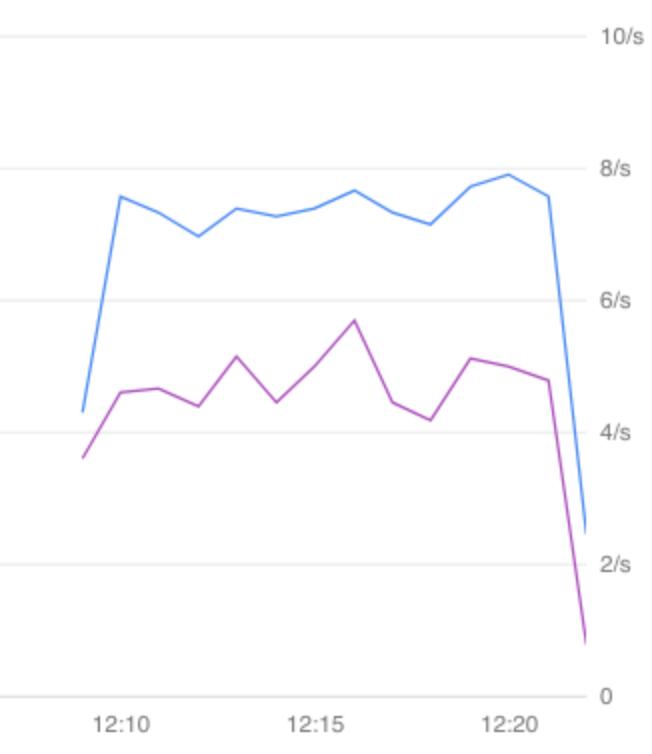カナリア バージョンとベースライン バージョンのエラー率を比較するグラフ。