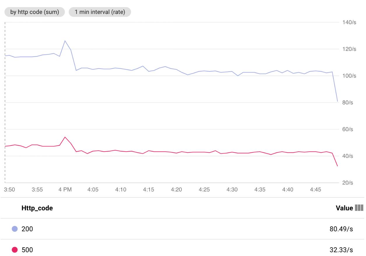 Gráfico de solicitudes HTTP que respondió laapp.