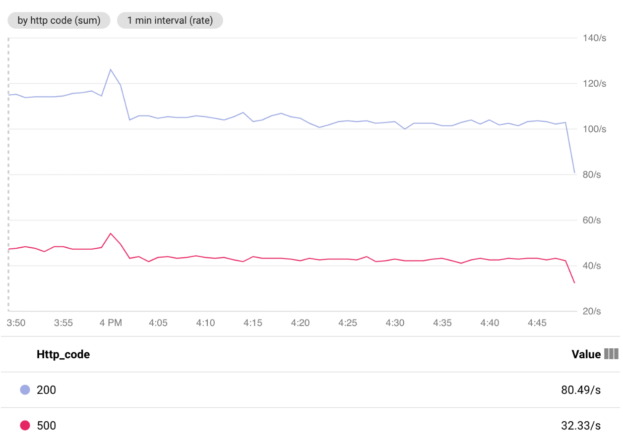 Gráfico de solicitações HTTP respondidas pelo aplicativo.