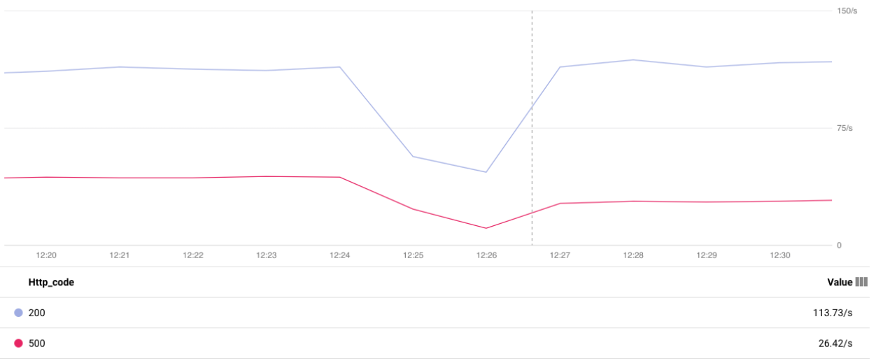 Gráfico que compara la tasa de solicitudes HTTP.