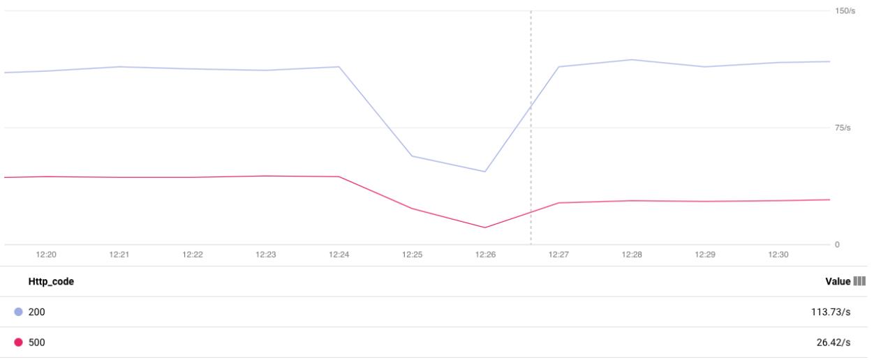 Graphique comparant les taux des requêtes HTTP.