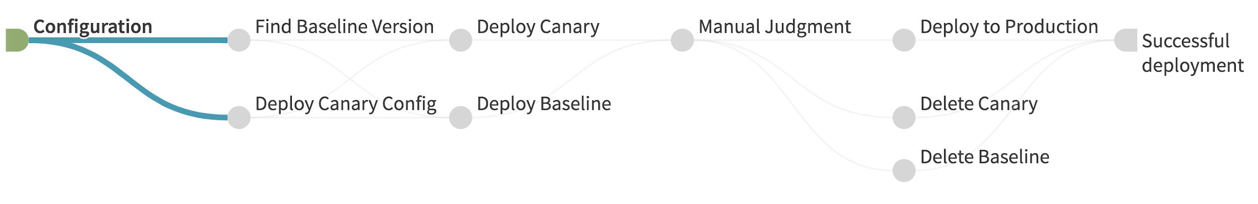 Ilustração dos estágios de um pipeline de implantação canário.