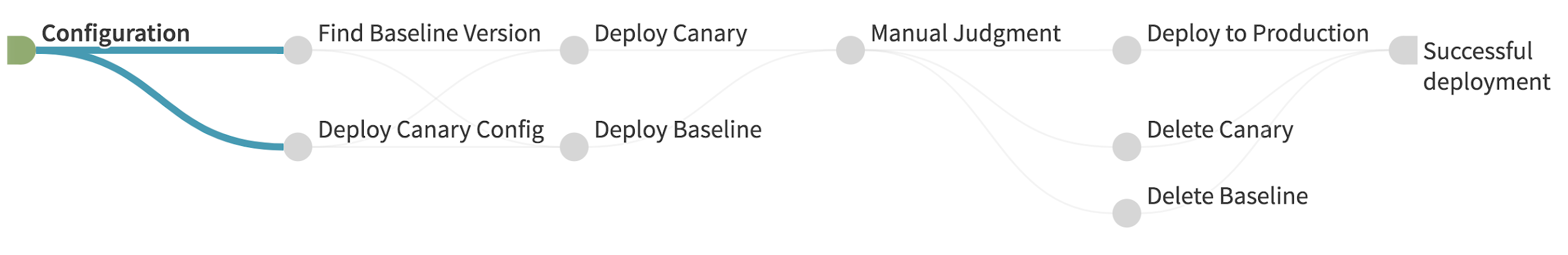Illustration of the stages of a canary deployment pipeline.