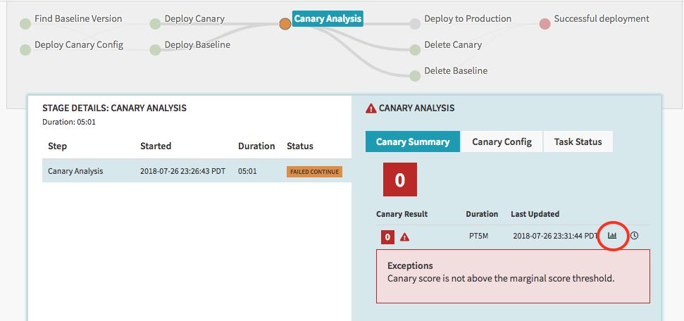 Ícono de informe del resumen de análisis de versiones canary.