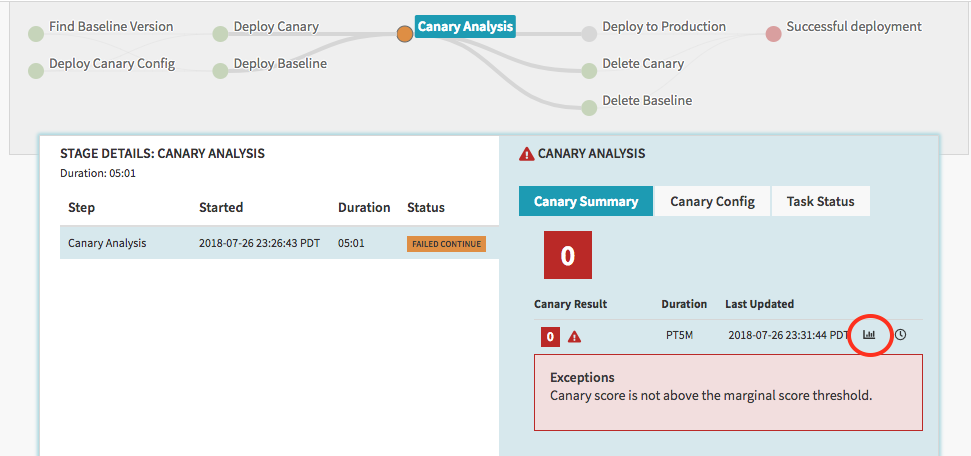 Report icon for the canary analysis summary.