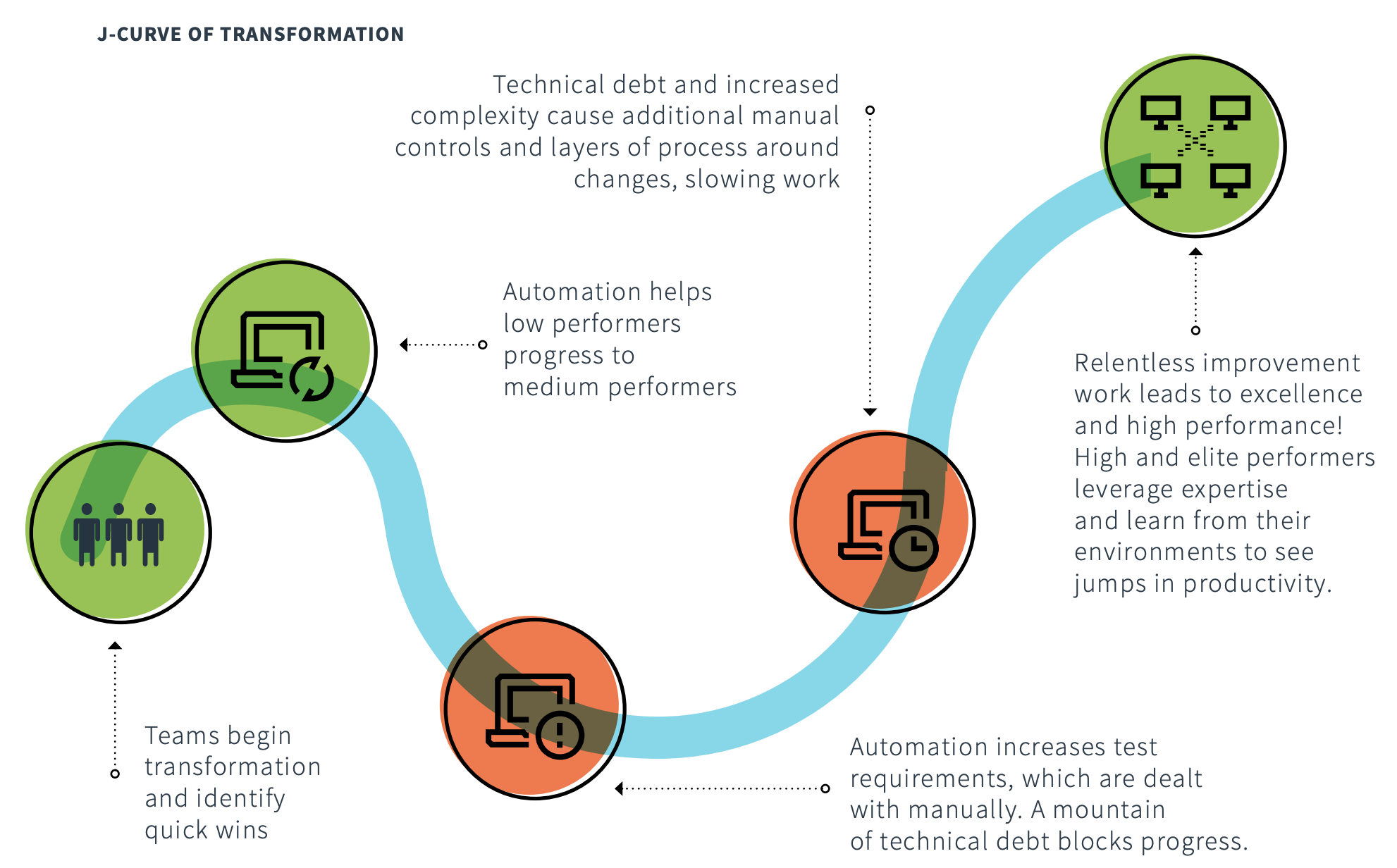 Diagram of the J curve of typical transformations, from the 2018 State of DevOps Report.