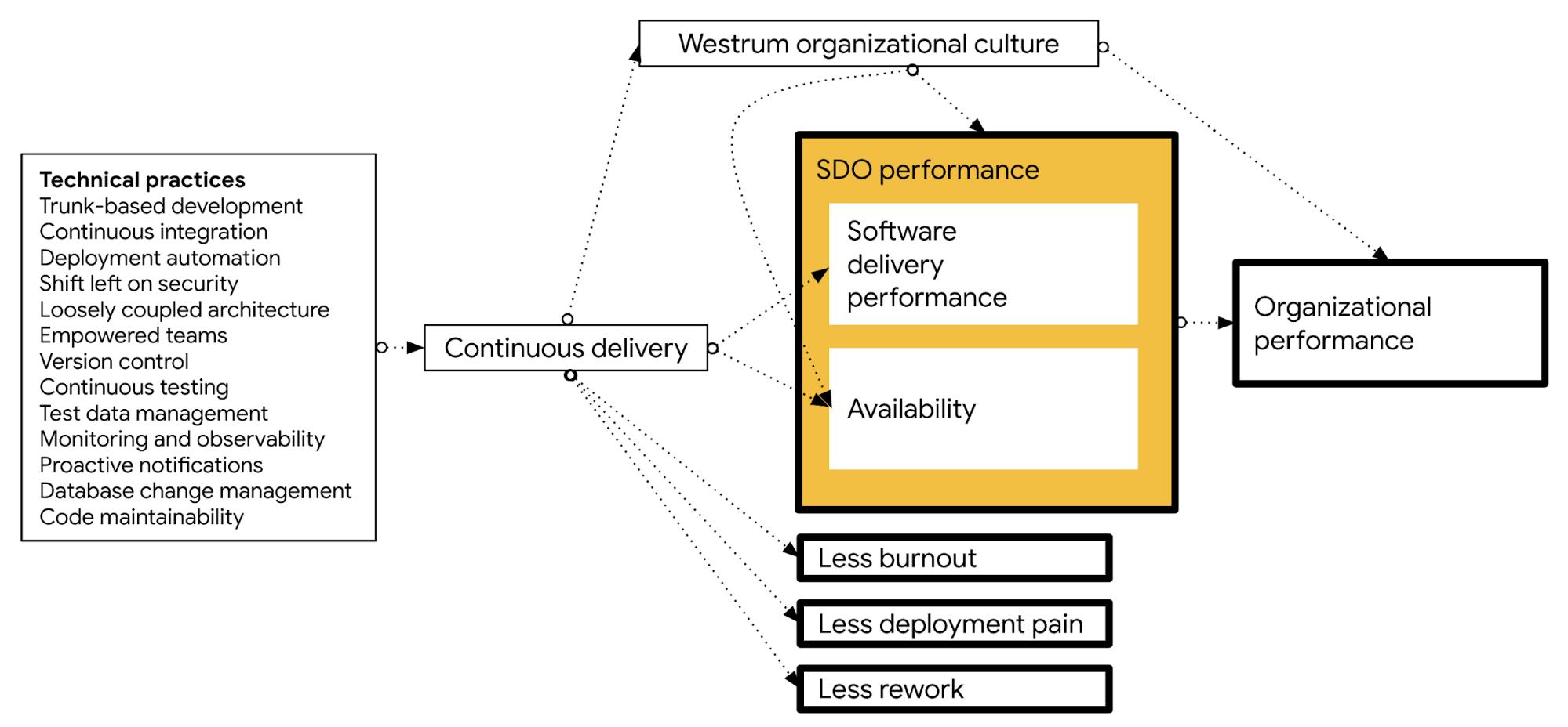 Como as práticas técnicas geram resultados em outros recursos