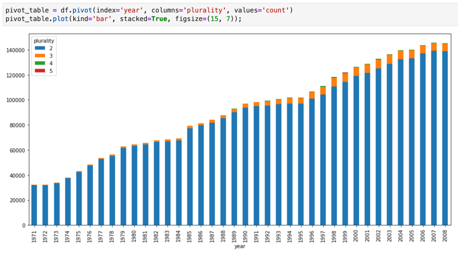 Jupyter notebook chart showing a visualization of BigQuery GIS data.