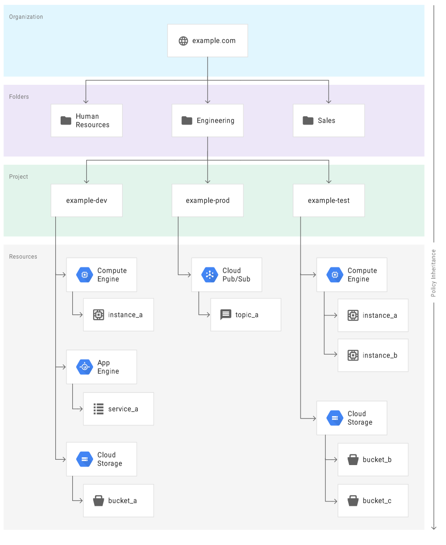 Google Cloud-Ressourcenhierarchie
