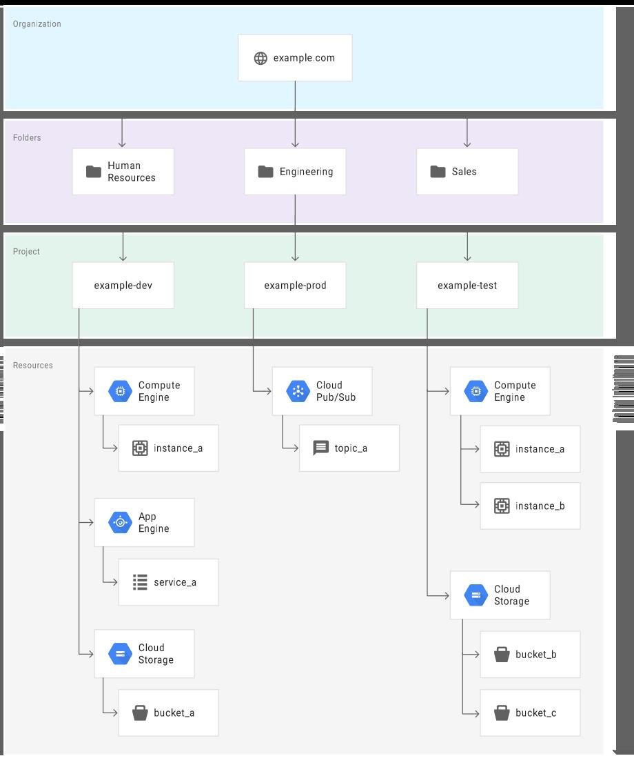 Hierarquia de recursos do Google Cloud
