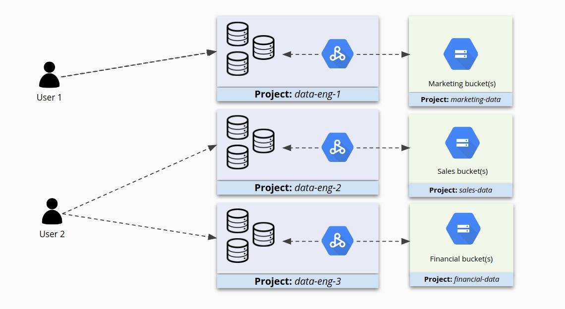 Accede a clústeres agrupados en proyectos separados