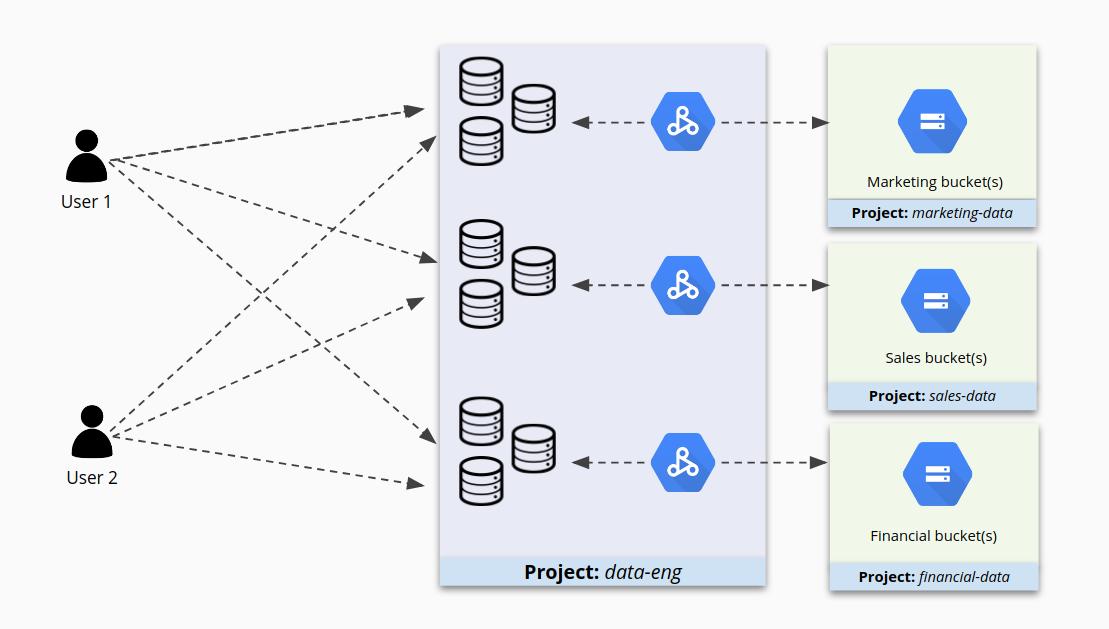 Acesso a clusters individuais em um projeto