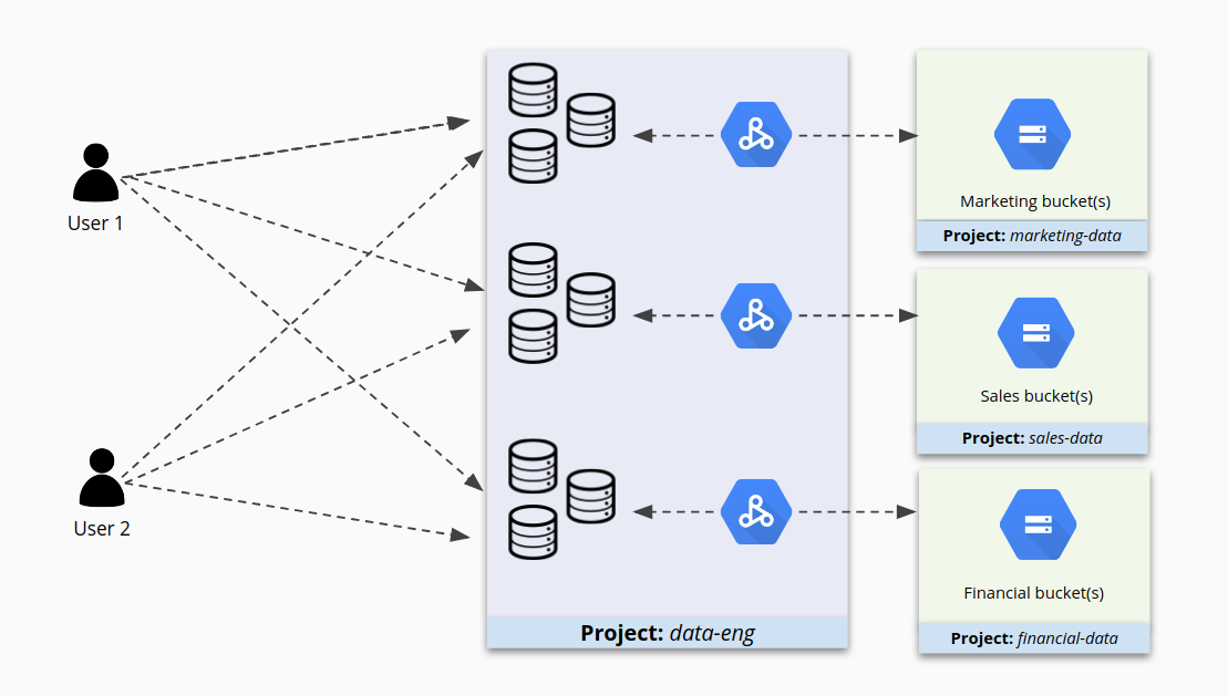 Access to individual clusters in one project