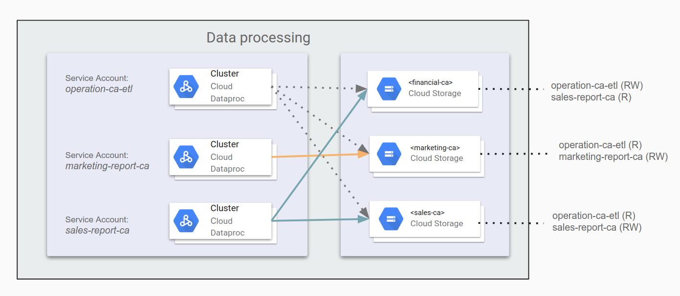 Hadoop Migration Security Guide | Migrating Hadoop to GCP | Google Cloud