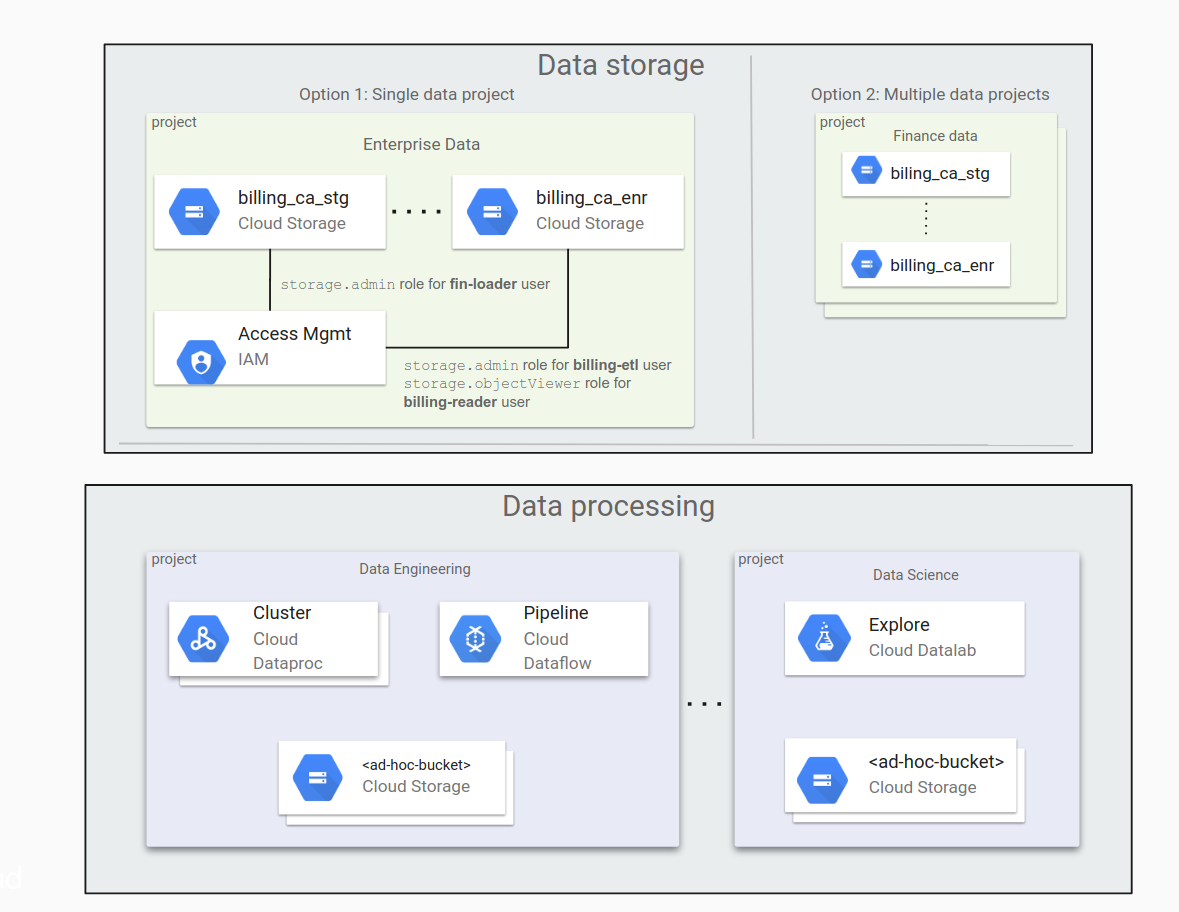 Typical storage options--in a single project and in multiple projects