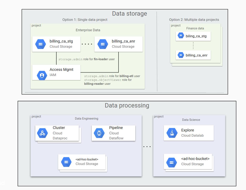 Opções típicas de armazenamento: em um único projeto e em vários projetos
