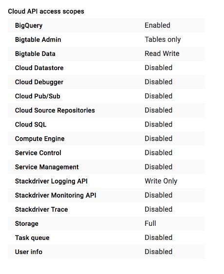 Lista de permisos de acceso definidos