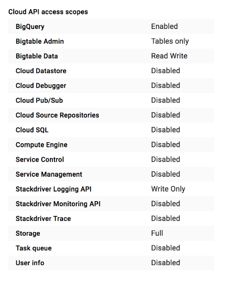 List of defined access scopes