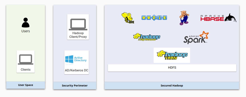 Infrastructure Hadoop affichant des zones distinctes pour l'espace utilisateur, le périmètre de sécurité et Hadoop en mode sécurisé