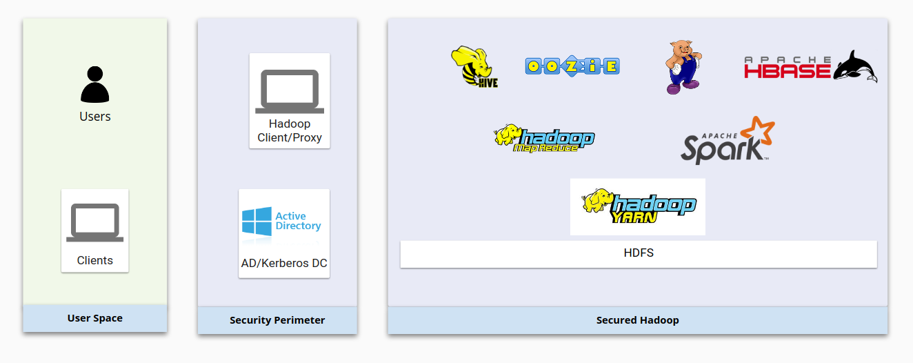 Hadoop infrastructure showing separate boxes for user space, security perimeter, and secured Hadoop