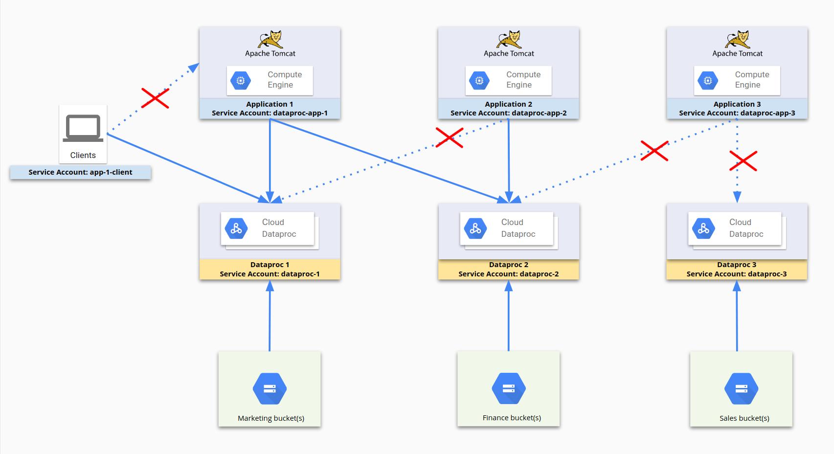Usa cuentas de servicio y reglas de firewall para restringir el acceso a los recursos