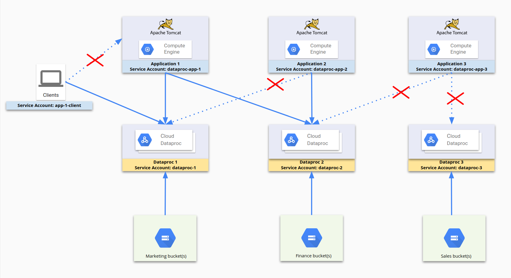 Using service accounts and firewall rules to restrict access to resources