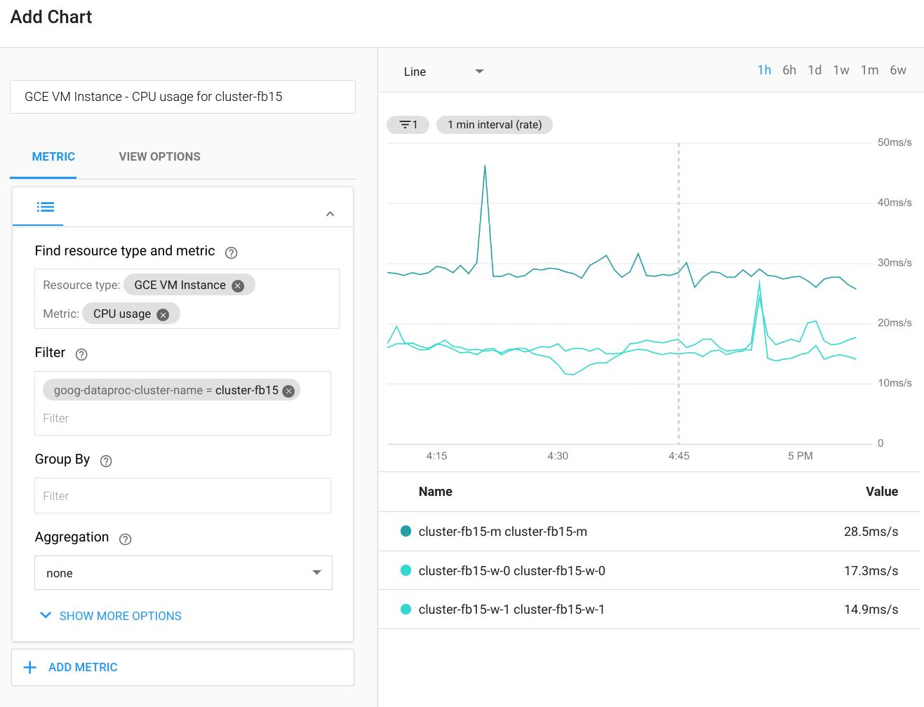 Página de Monitoring en CloudConsole