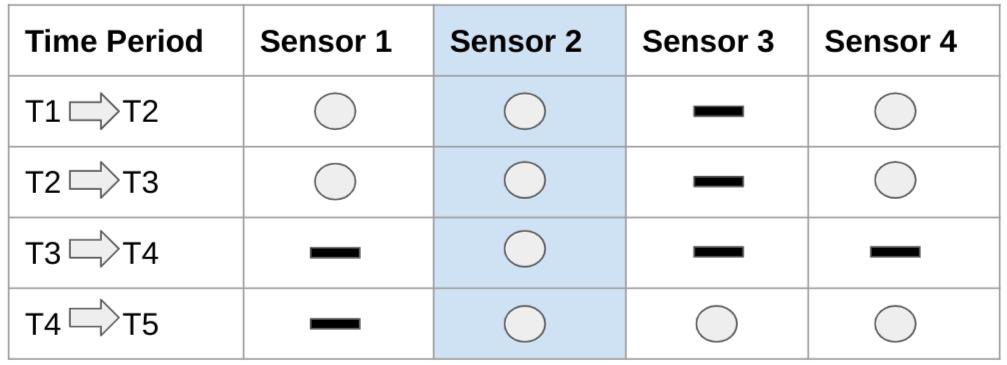 Datos de series temporales sin valores faltantes.