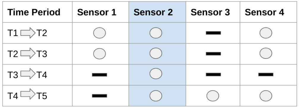 Time series data with no missing values.