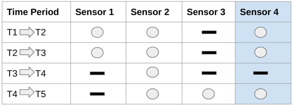 断続的な値を持つ時系列データ。