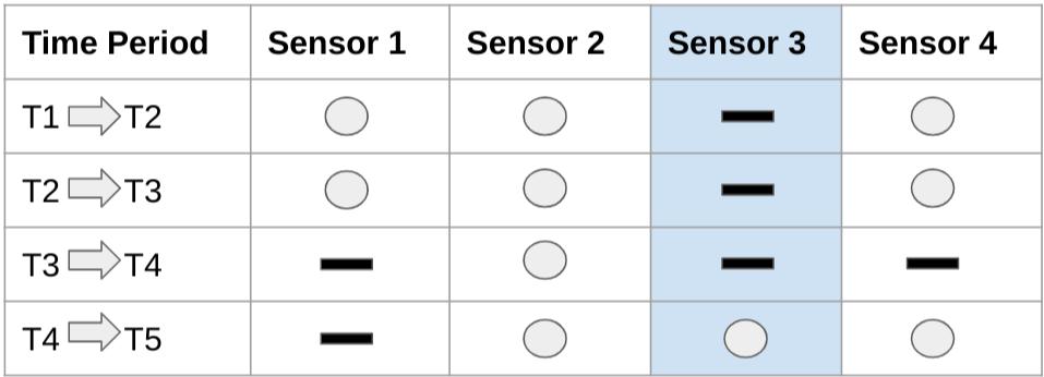 Series temporales sin datos al inicio del sistema.