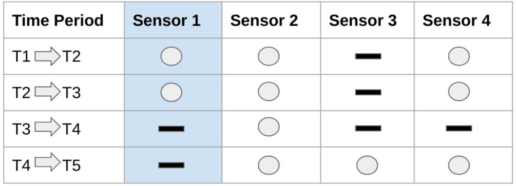 Series temporales en las que los valores dejan de llegar a una clave.