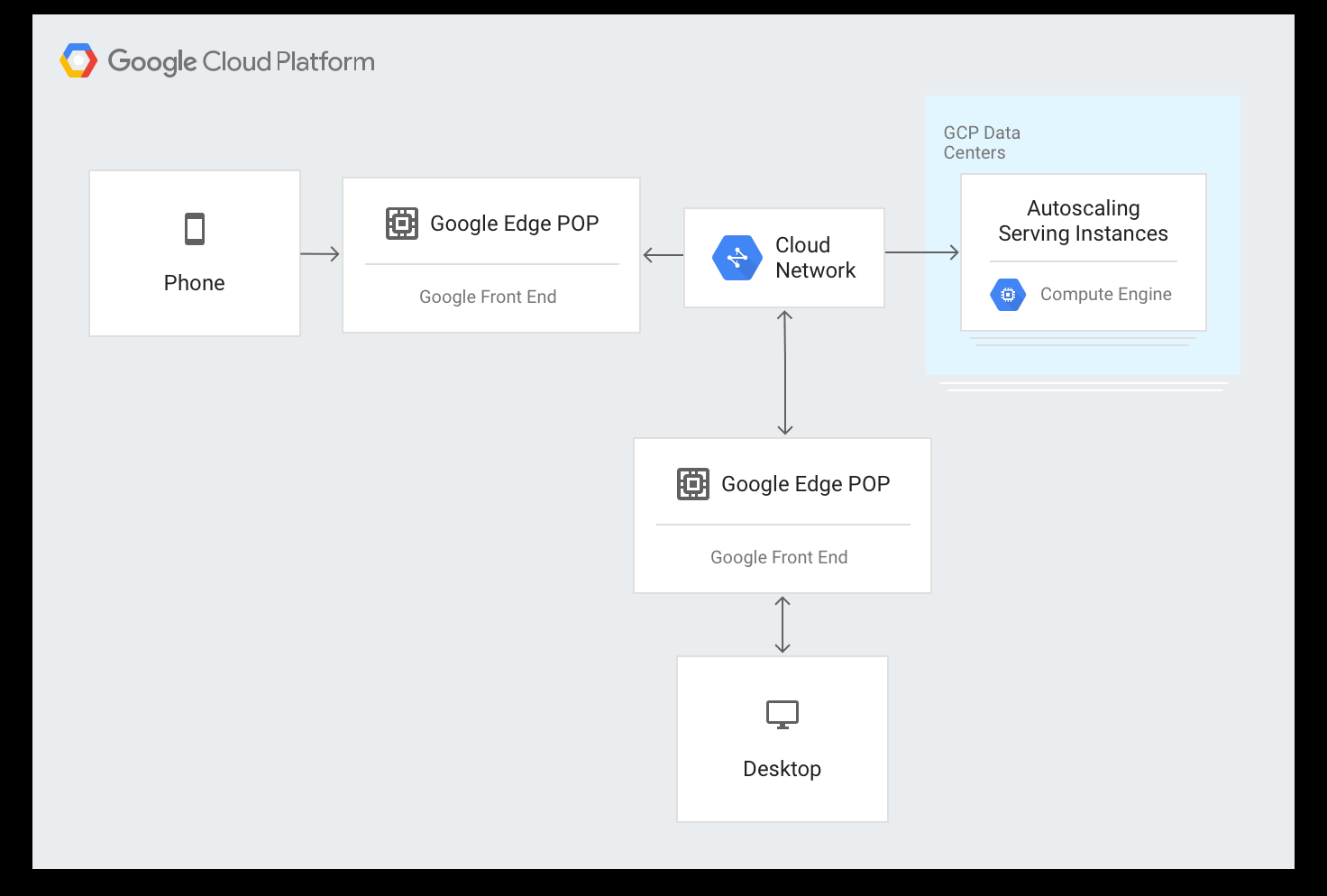 Diagram showing how requests go through the GFE before going to Google data centers