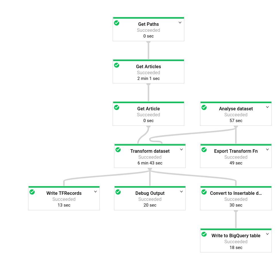 """Grafo de ejecución de Dataflow de la canalización """"tf.Transform"""""""