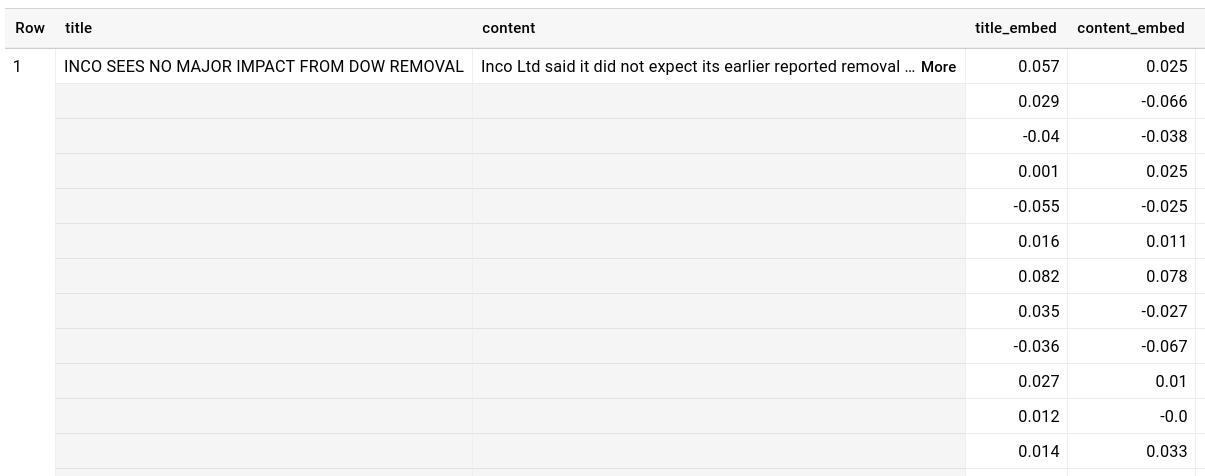 Resultado de muestra de la tabla de BigQuery `reuters.embeddings`