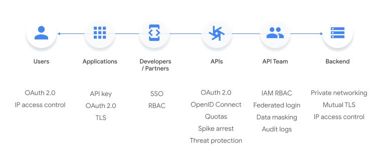 Puntos de seguridad entre la interacción del usuario con una aplicación y el backend.
