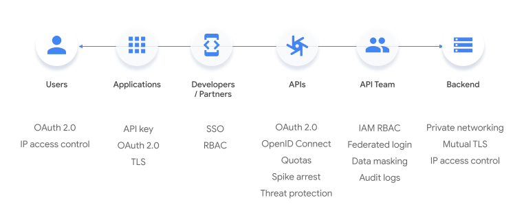 Security points between user interaction with an application and the backend.