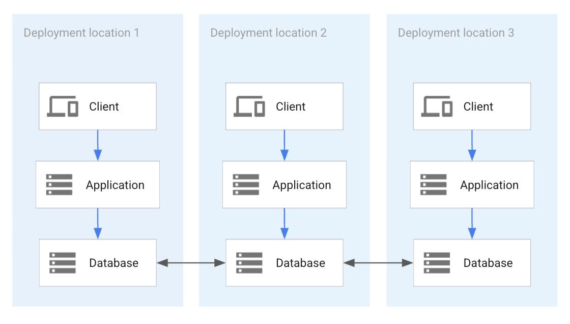 Cada implementación de aplicación incluye una base de datos independiente.