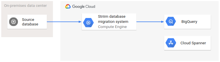 Architecture after completed migration where transactional database is disconnected from Striim.