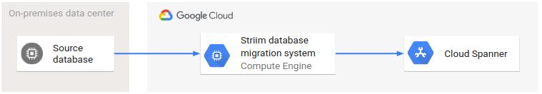 Striim を使用した基本的な移行のアーキテクチャ