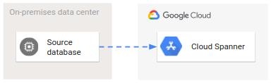 ソースから Cloud Spanner への基本的な移行のアーキテクチャ