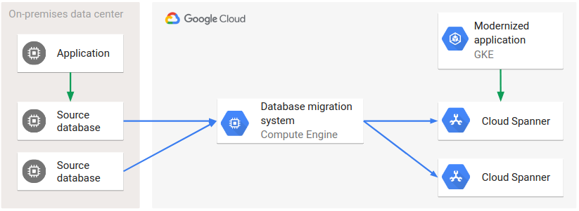 Architecture of a complex migration involving multiple source and target databases using a database migration system.