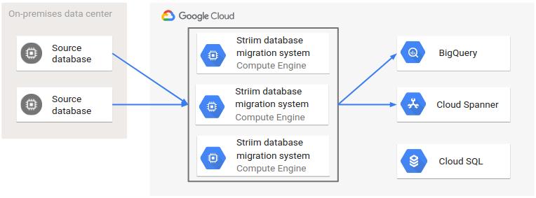 Striim を使用して、2 つのオンプレミス ソース データベースから複数のターゲットに継続的なレプリケーションを行うアーキテクチャ