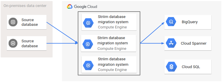 Architecture of continuous replication from two on-premises source databases to multiple targets using Striim.