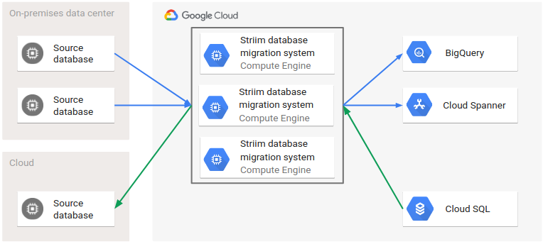 Architecture of fallback to source database using Striim migration system.