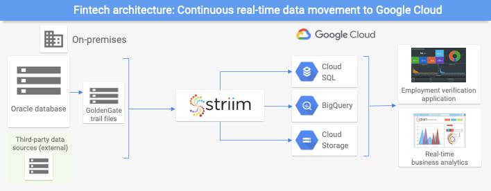 Striim を使用して Google Cloud にデータをストリーミングするフィンテックのユースケース